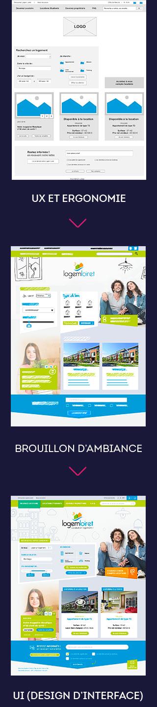 Processus de création d'un site internet